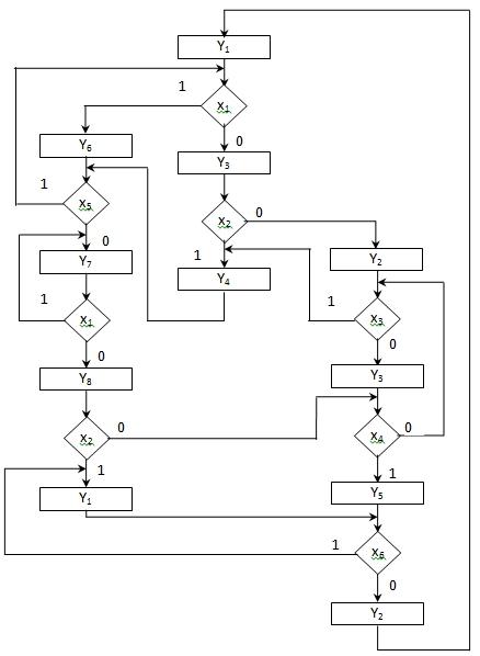 граф-схемы алгоритма